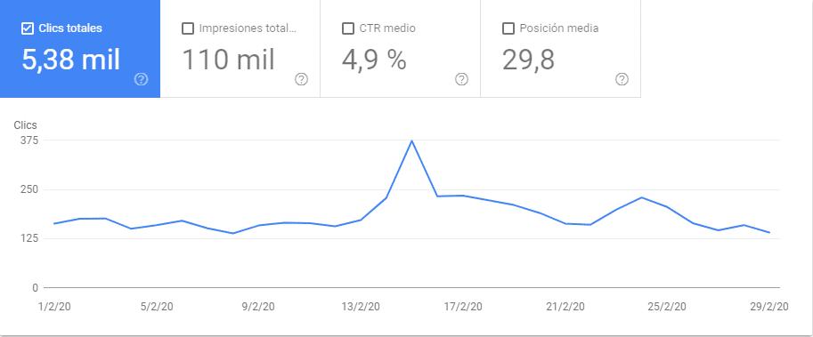 Qué es CRO. Gráfico que muestra que el tráfico no ha caído