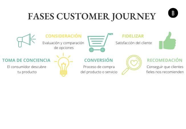 Fases del Customer Journey
