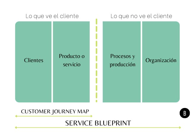 Customer Journey Map y Service Blueprint
