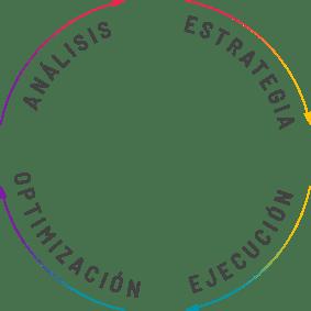 Metodología Marketing Digital