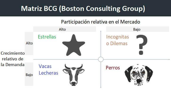 matriz grupo consultor de boston ejemplos