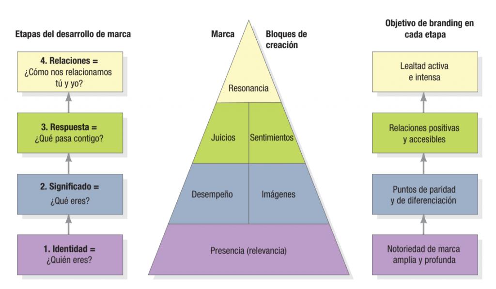 Piramide de resonancia de marca