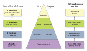 Piramide de resonancia de marca