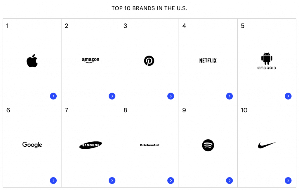 Top 10 marcas americanas