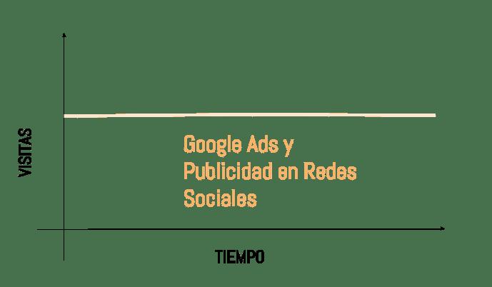 Tráfico Google Ads
