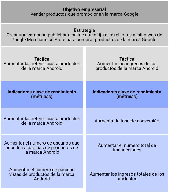 Plan de medición de Google