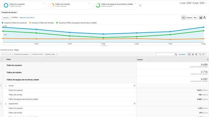 Compartamiento de usuarios web según segmento