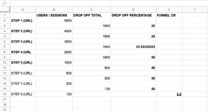 Hoja de calculo con datos de funnel de flujo de usuario