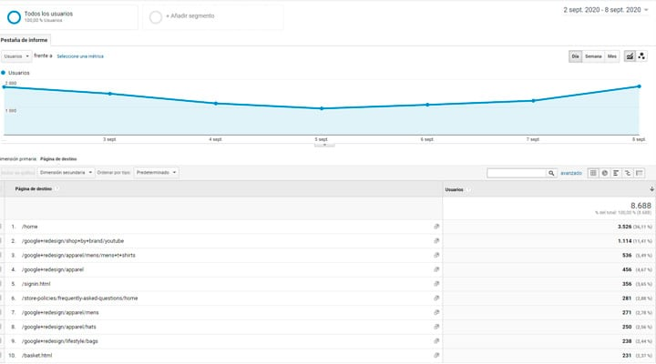 Informe google analytics comportamiento de usuario