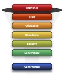 7 niveles de conversión