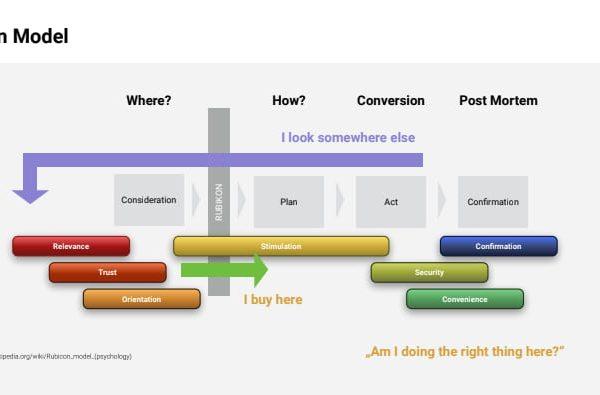 Framework Análisis Heurístico para la conversión (CRO)
