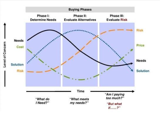proceso de compra y niveles de incertidumbre