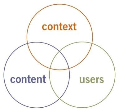 Experiencia de cliente: contexto, contenido, usuarios